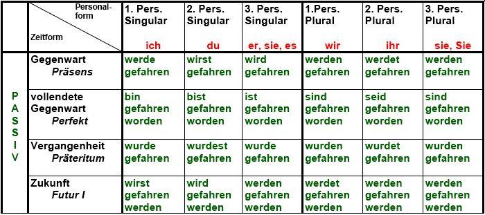 670 besten bashar218 bilder auf pinterest deutsch lernen deutsche grammatik und sprachen. Black Bedroom Furniture Sets. Home Design Ideas