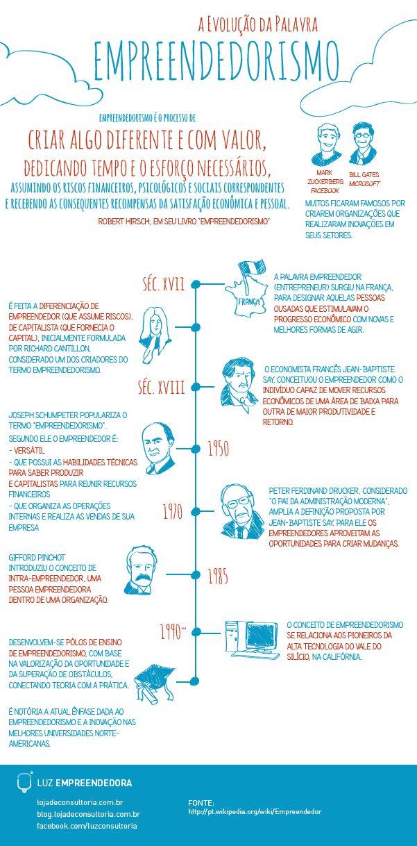 A evolução da palavra empreendedorismo