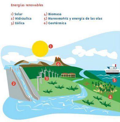 Fuentes de energía renovable II
