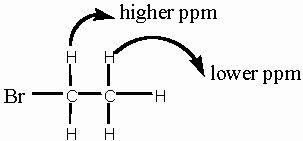 The Basics Nuclear Magnetic Resonance Spectroscopy
