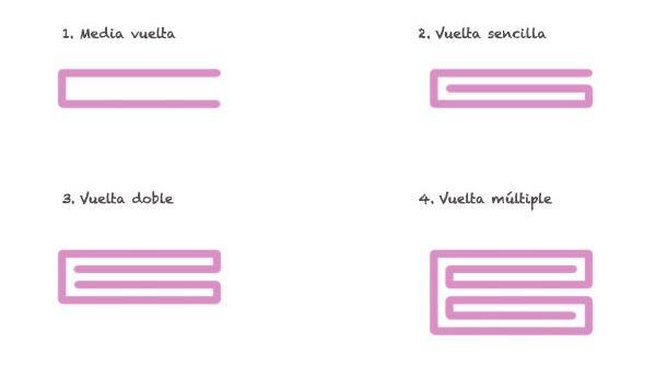 Diagrama vueltas para hacer masa de hojaldre
