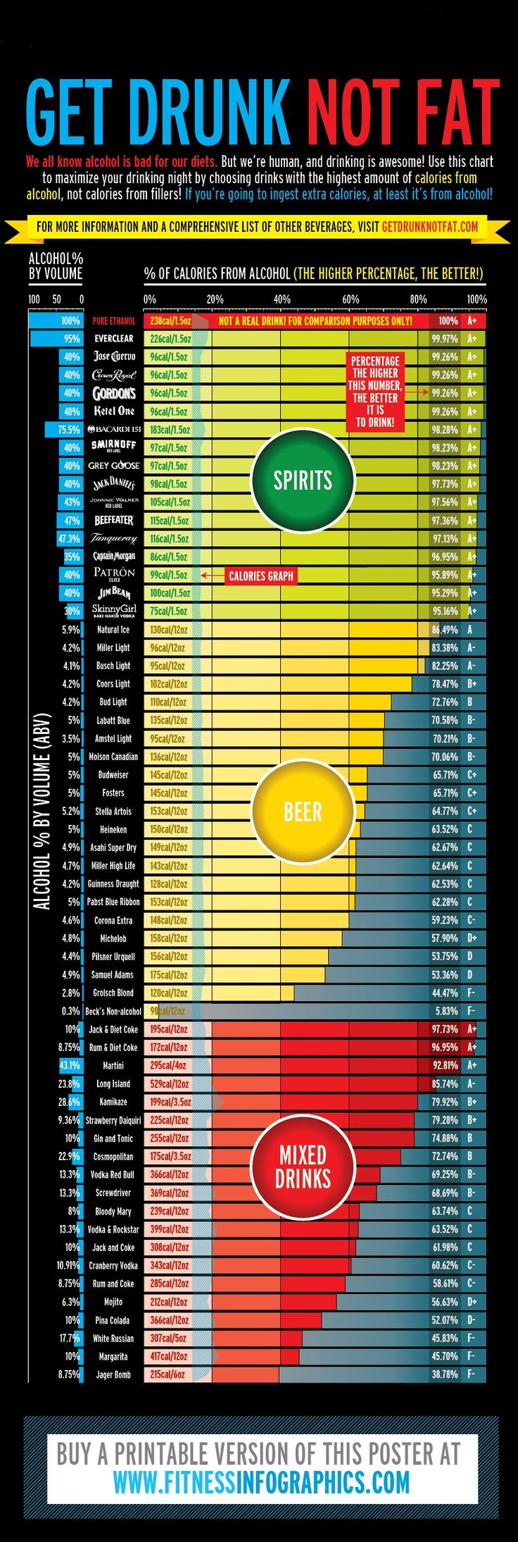 chart telling what alcoholic beverages have how many calories.