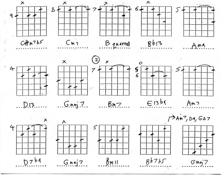 Guitar lesson on jazz guitar chords and intros, with basic music theory and pictures of chords.
