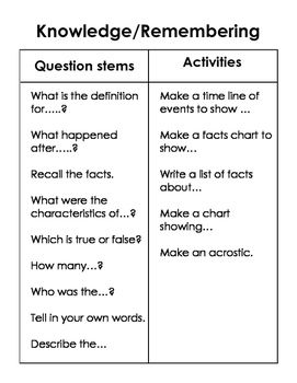 25+ best ideas about Question stems on Pinterest | Blooms taxonomy ...