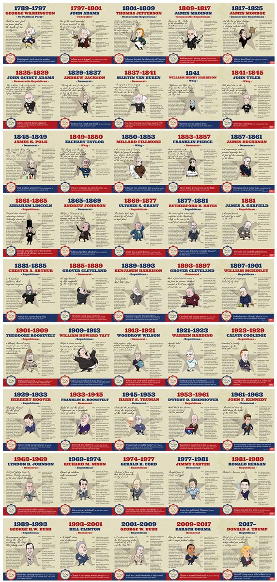 30 FEET of PRESIDENTIAL AWESOMENESS!    These aren't the stodgy presidential portraits you're used to seeing. From George Washington to Donald Trump, each president has a quirky bio written from THEIR point of view, fun facts about their life, achievement in office, and events that took place during their presidency! Presidential Timeline available @ Teacher's Discovery