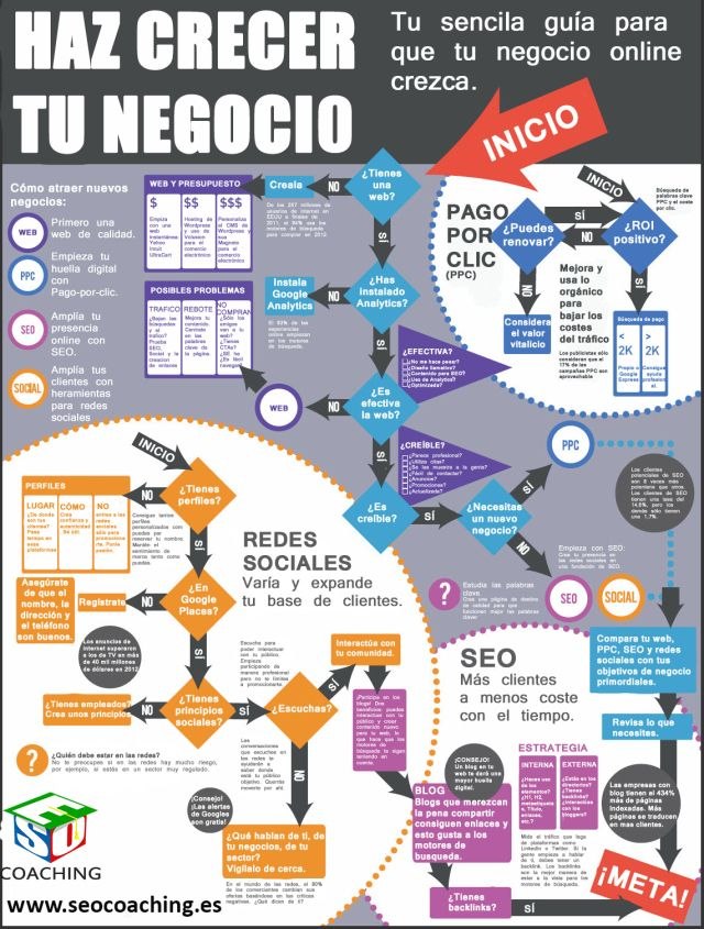 Cómo hacer crecer tu negocio online #infografia #infographic #marketing