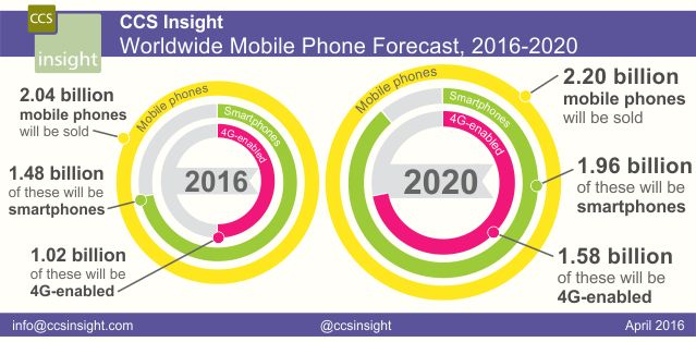 LTE-Capable Mobile Phones to Account for Half of All Shipments in 2016 as China Remains Powerhouse of Growth #mobile #phone #best #deals http://mobile.remmont.com/lte-capable-mobile-phones-to-account-for-half-of-all-shipments-in-2016-as-china-remains-powerhouse-of-growth-mobile-phone-best-deals/  You are here: Home / Press / Company News / LTE-Capable Mobile Phones to Account for Half of All Shipments in 2016 as China Remains Powerhouse of Growth LTE-Capable Mobile Phones to Account for Half…