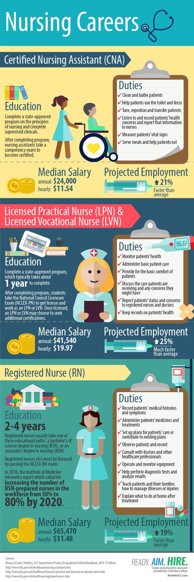 nursing careers infographic, lpn, cna, rn, lvn registered nurse - median salary, projected employment numbers for education level
