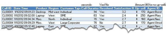 Data for the customer service dashboard