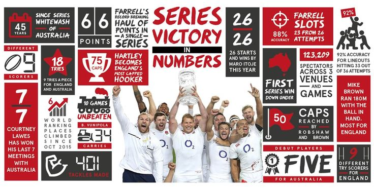 England Rugby 2016 - Australia series in numbers