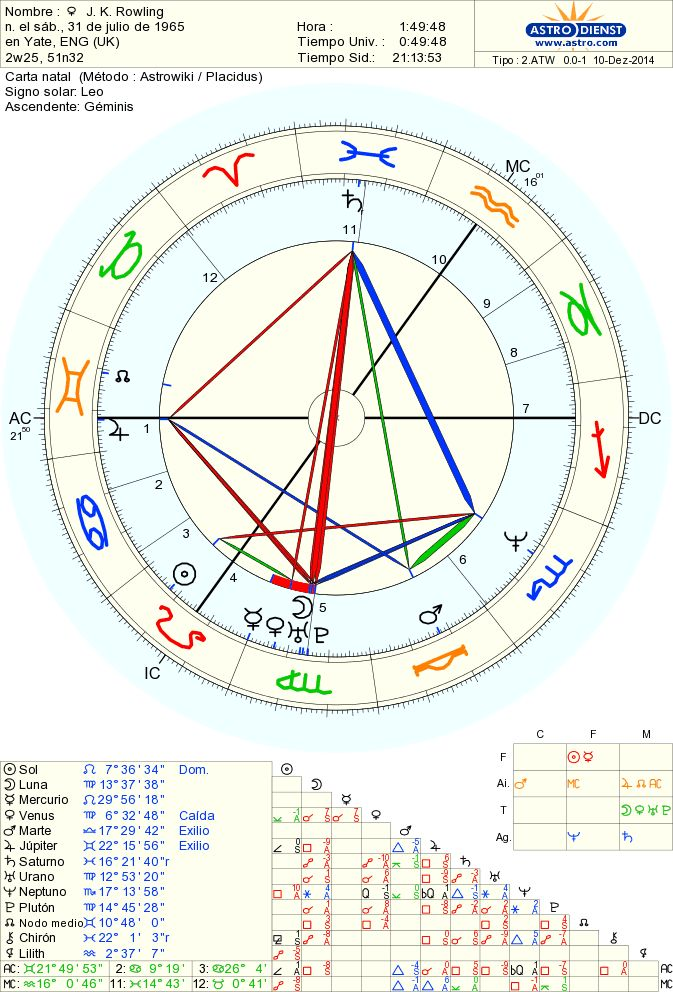 63 best Birth Charts of Famous People images on Pinterest - best of torrance ca birth certificate