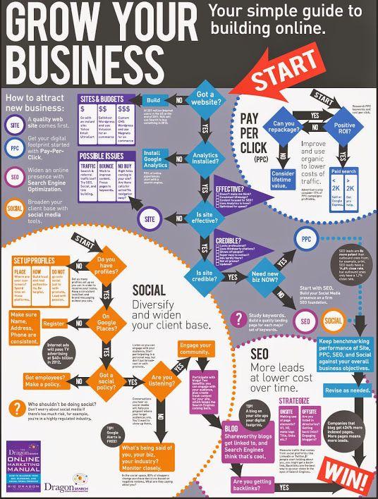 1583 best Marketing \ Business images on Pinterest - digital marketing plan
