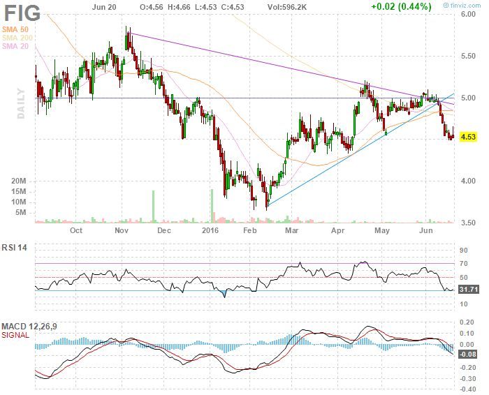 FIG Fortress Investment Group LLC daily Stock Chart