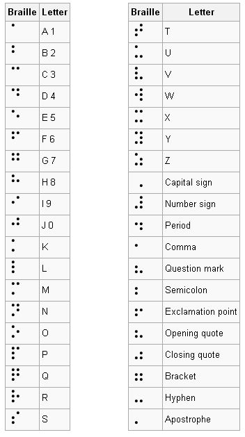 Hellen Keller...using this chart to have students copy their name in Braille...