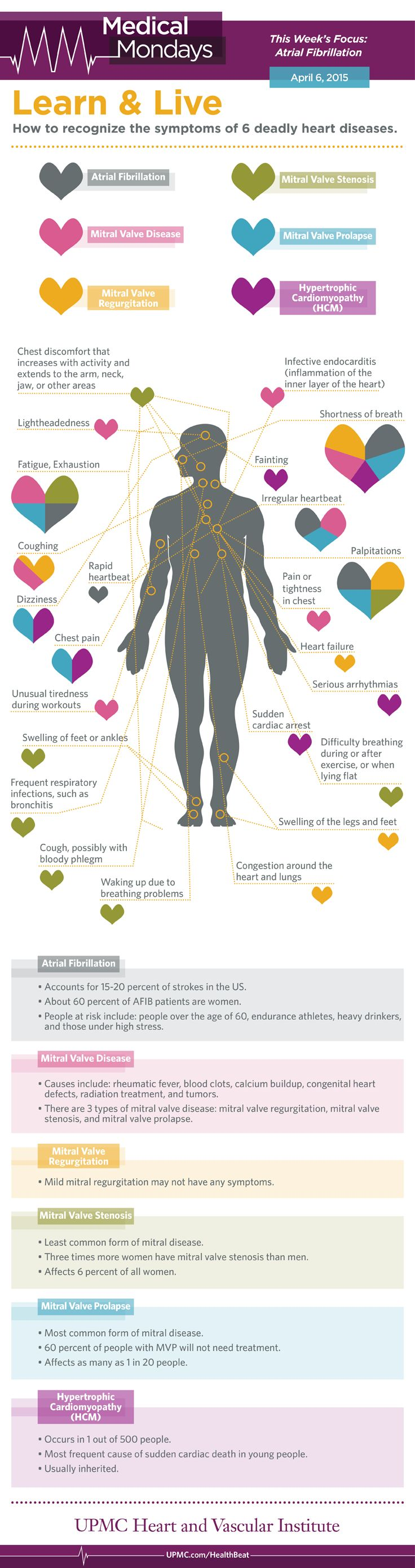 17 best images about heart disease heart health infographic 6 deadly heart diseases