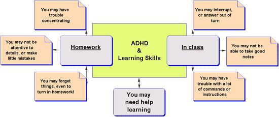 a description of the attention deficit hyperactivity disorder add Definition and common characteristics of attention deficit hyperactivity disorder the defining characteristics of attention deficit hyperactivity disorder (adhd) are persistent problems with attention and, or, problems with hyperactivity which is usually combined with impulsivity.