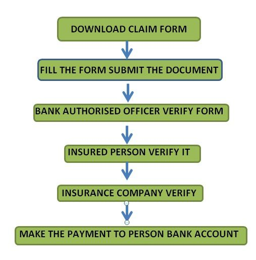 Pin by Money Dial on Insurance Pinterest In - pension service claim form
