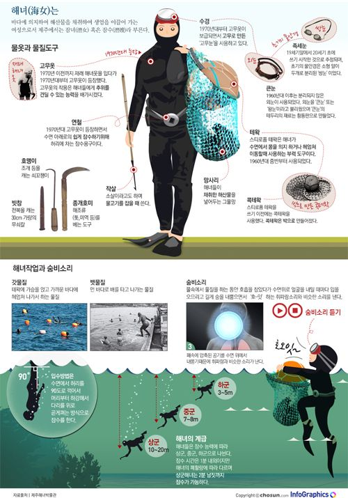 "infographics / design / ocean / sea / JEJU / korea / first / history /  ""이어도 사나, 어이야~"" '제주해녀'의 모든 것"