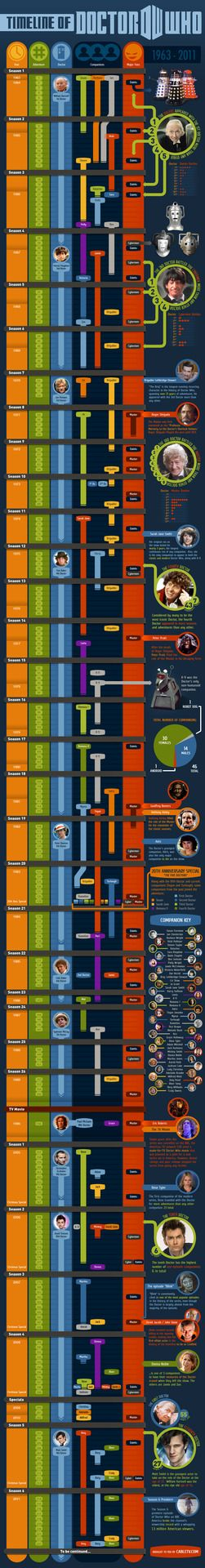 Check out this complete timeline of Doctor Who from 1963 to present, including episodes, seasons, companions, villains, and more. Scroll down to follow all the Doctor's adventures through time. A Fantastic resource for any Doctor Who fan.  .  .  .  #coolstuff#educational#geek#MoviesandShows#SocialStudies#trek