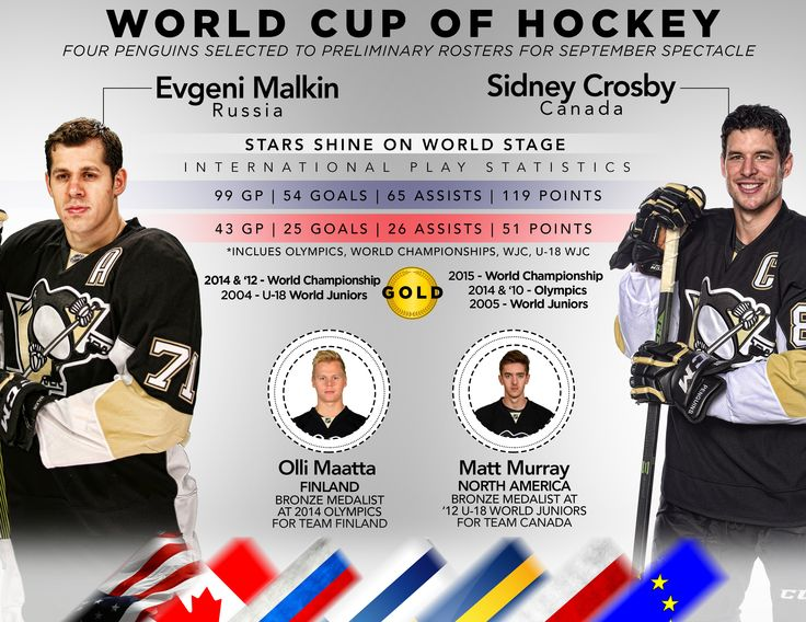 Pittsburgh Will Be Well Represented at the 2016 World Cup of Hockey - Pittsburgh Penguins - News