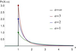 Pareto Type I probability density functions for various α