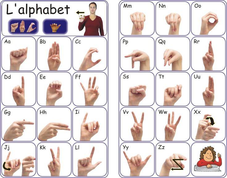 Exceptionnel Les 25 meilleures idées de la catégorie Alphabet en langue des  ZQ47