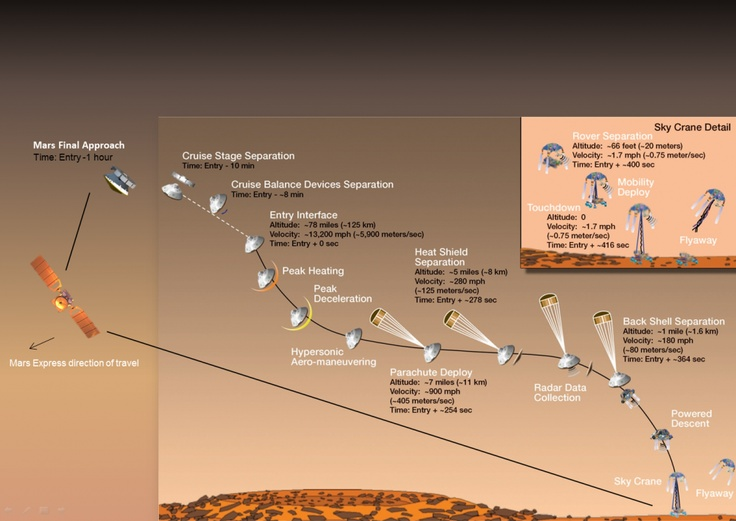 Mars Express supports dramatic landing on Mars