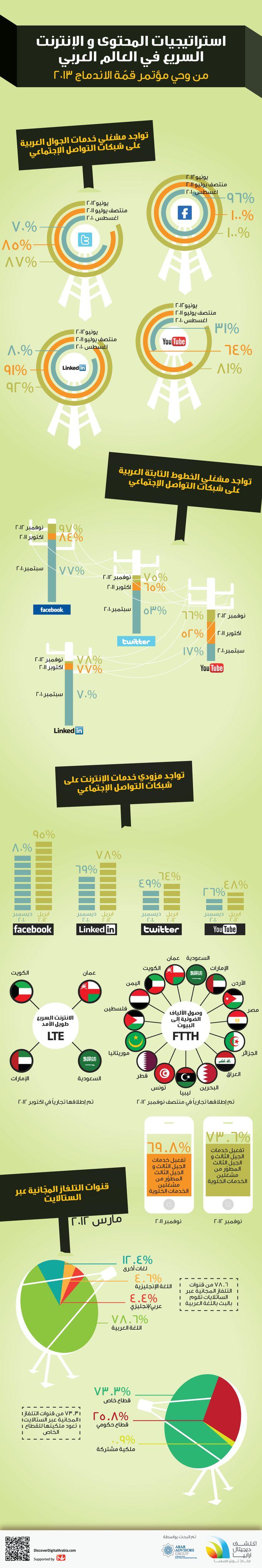 استراتيجيات المحتوى و الإنترنت السريع في العالم العربي من وحي مؤتمر قمّة الاندماج ٢٠١٣