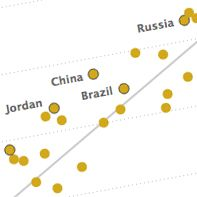 Emerging Nations Embrace Internet, Mobile Technology | Pew Research Center's Global Attitudes Project