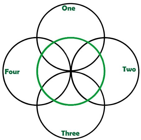 Celtic Five fold symbol: various meanings but in the end they all lead to balance.