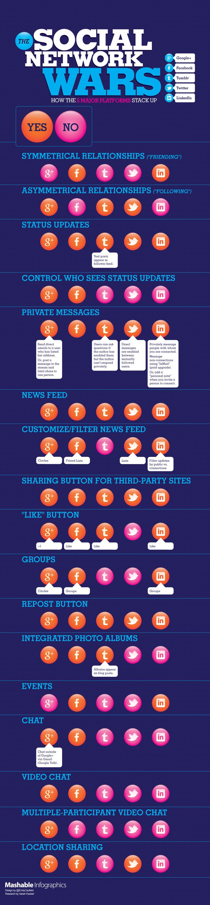Funktionsvergleich der Social Media Plattformen Facebook, Google+, LinkedIn, Tumblr, TwitterSocial Media, Media Wars, The Social Network, Media Infographic, Social Networks, Network Comparison, Socialmedia, Comparison Charts, Network Wars
