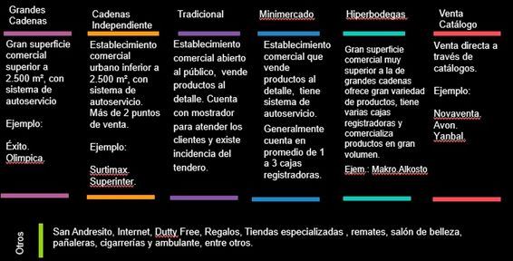 ¿Dónde compraron los hogares colombianos el año pasado? y ¿qué canales ganaron más participación durante el año?  ¡Aquí se lo contamos!