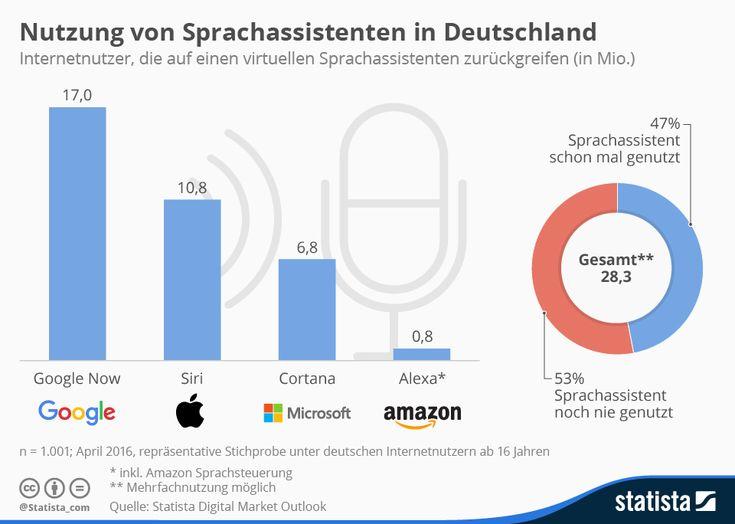 Nutzung von Sprachassistenten in Deutschland | Statista