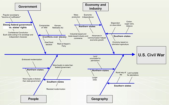 Relating Historical Events By Cause And Effect Cause And Effect Relationship Cause And Effect Historical Events