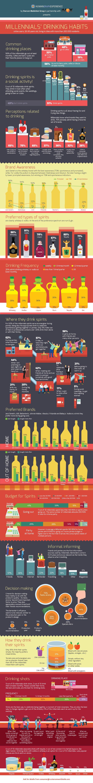 Millennials' drinking habits
