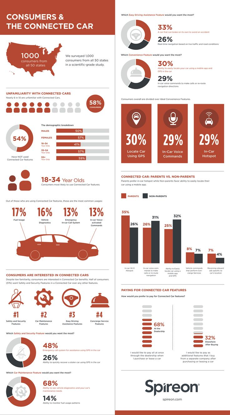 Consumers and the connected car infographic