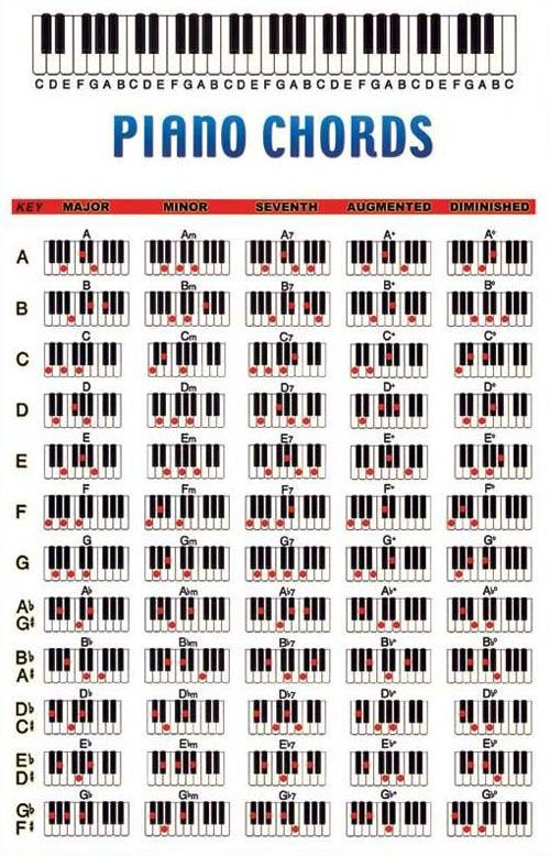 27 Best Chord Images On Pinterest Music Education Sheet Music And