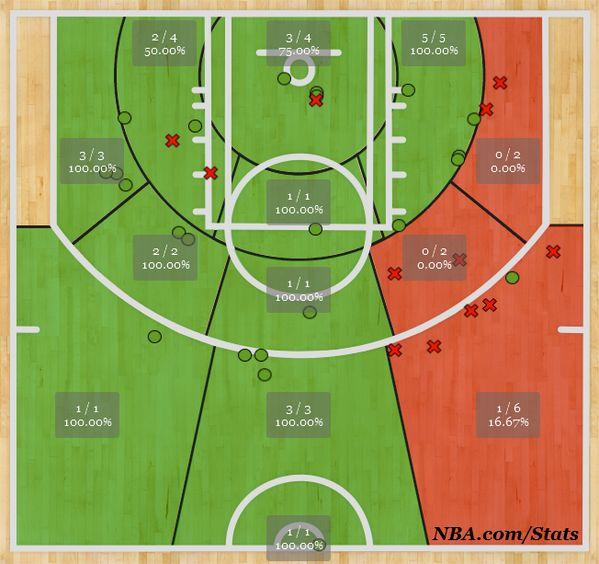 Carmelo Anthony shot chart: nba.com/stats