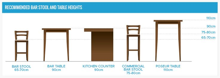Diagram summarising the standard heights of various stools and tables
