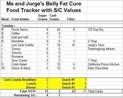 143 best images about Belly Fat, Jorge Cruise, 15 grams of ...