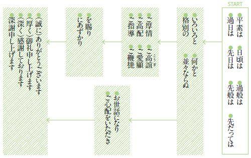 改まった手紙はパーツを組み合わせて作る:日経ウーマンオンライン【大人女子の教養講座】