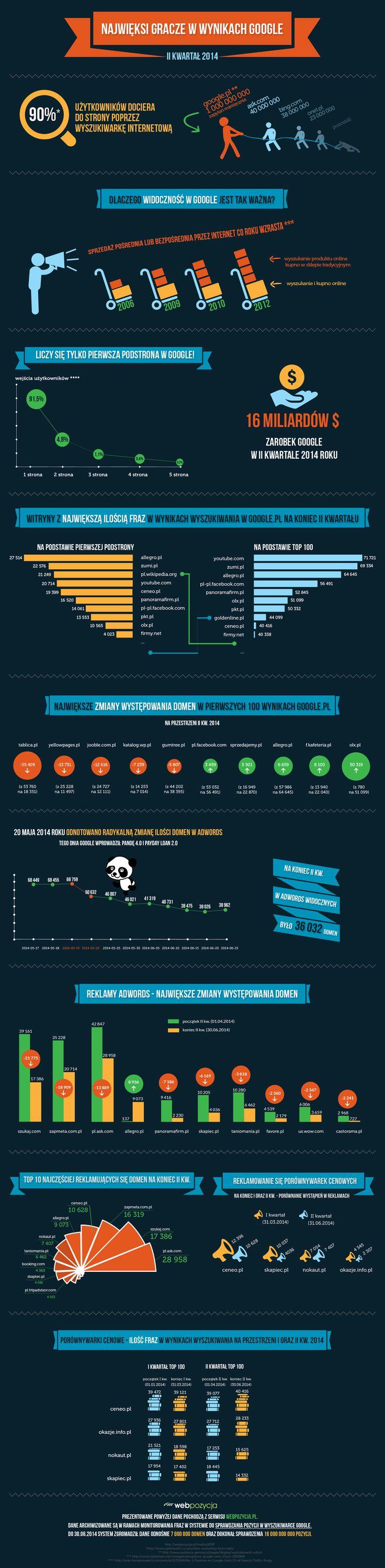 #Infografika nt. #Google - najwięksi gracze w topach (II kwartał 2014) https://webpozycja.pl/infografika.html