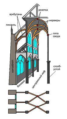 Разрез готического собора.jpg