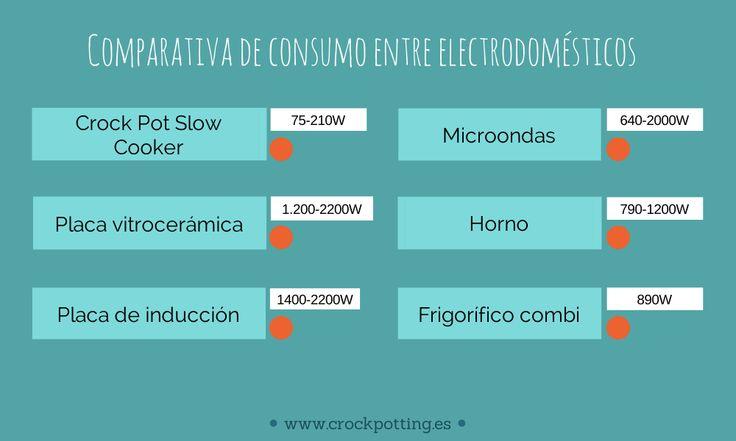 Tabla de consumos de energía eléctrica en slow cooker. Comparativa de consumo entre Crock Pot y distintos electrodomésticos con costes reales. Infografías.