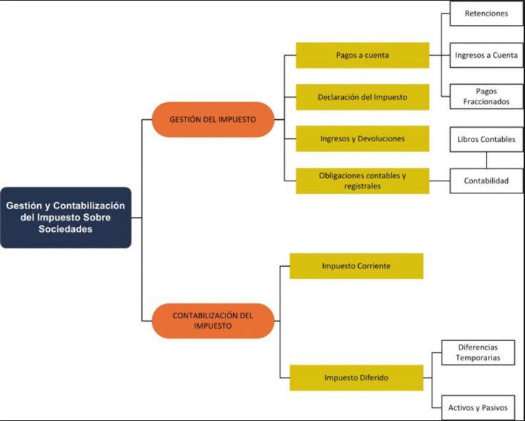 Resultado de imagen de estructura impositiva española, estatal, autonomico , local