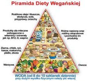 Piramida Diety Wegańskiej