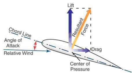 airplane wing lift vector figure for private pilot - Google Search
