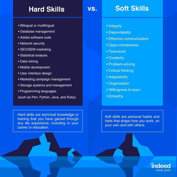 10 Best Skills to Include on a Resume (With Examples