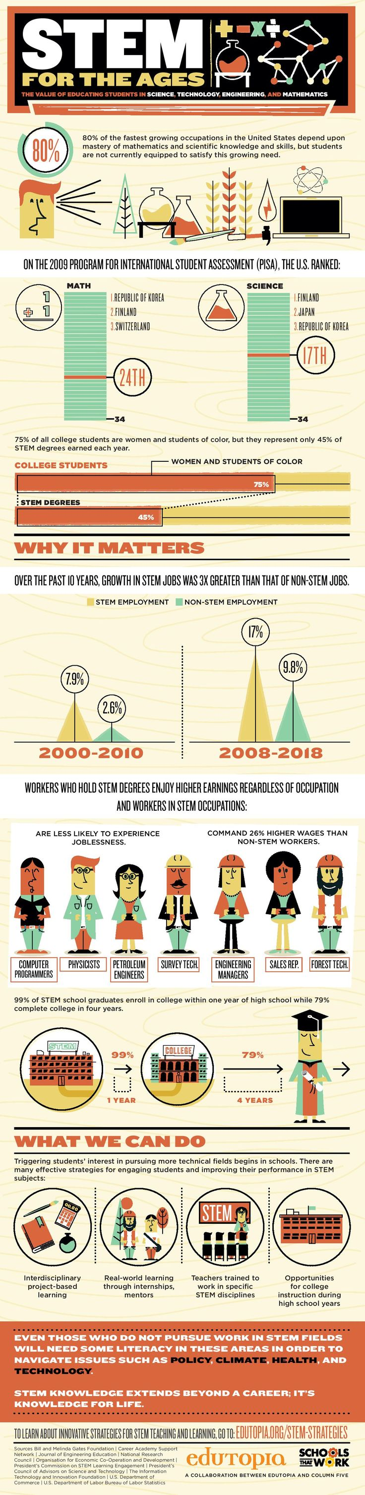 The Value of STEM Education Infographic - http://elearninginfographics.com/the-value-of-stem-education-infographic/