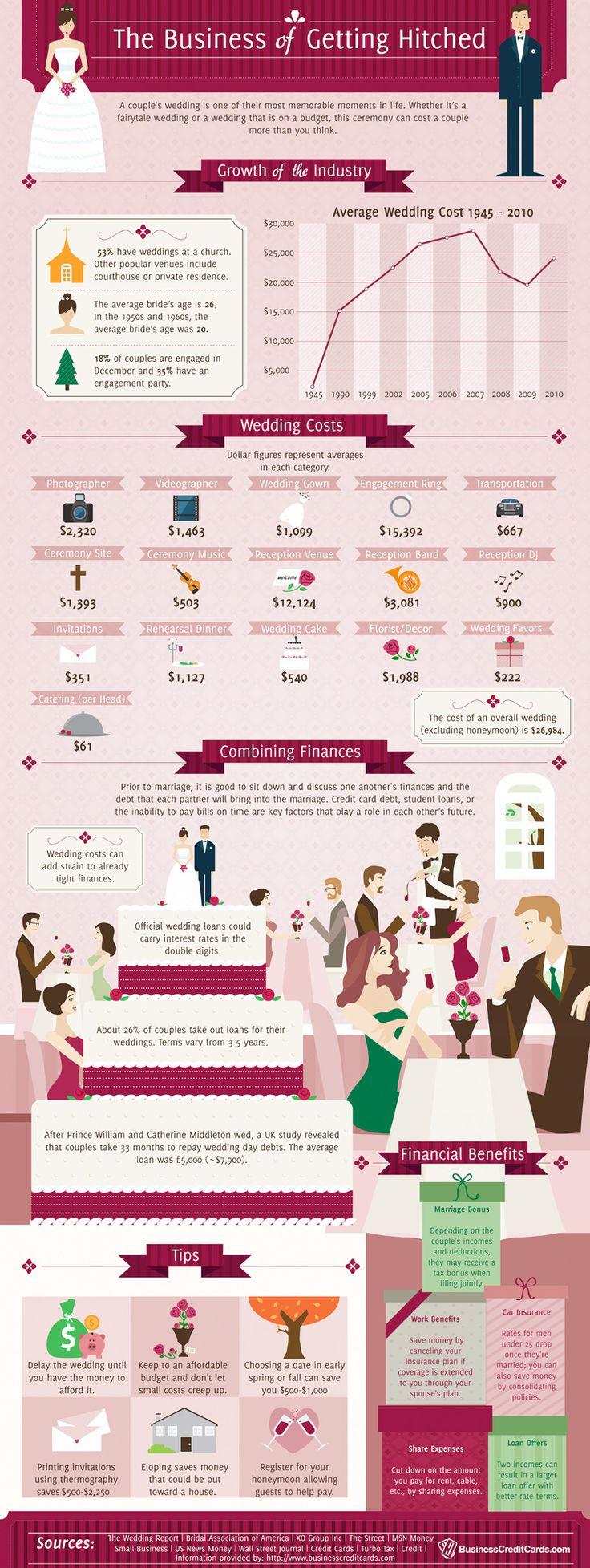 Average Wedding Budget Breakdown. the knot wedding budget breakdown ...